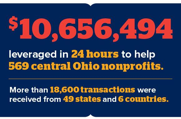 Big Give Results in $10,656,494 for Central Ohio non-profits!
