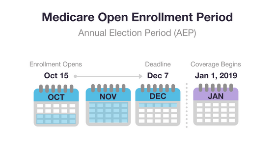 Medicare Open Enrollment 2018
