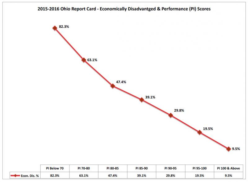 Chart of data from the 2015-'16 state report cards showing student performance index scores and percentage of economically disadvantaged students.