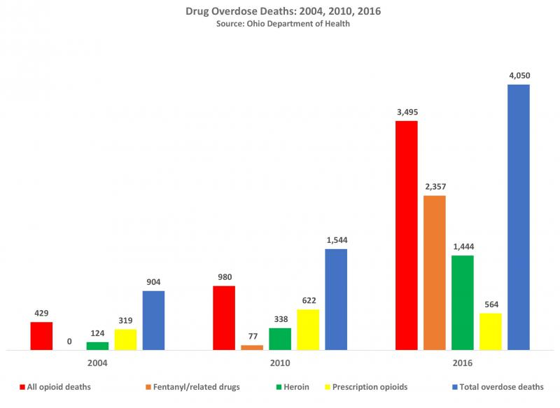 A chart showing deaths from overdoses of heroin and other drugs in Ohio.