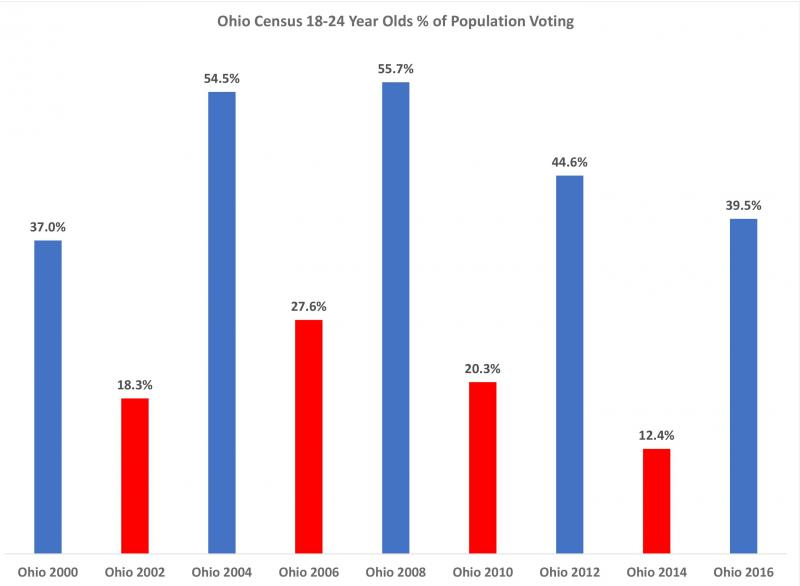 A chart showing what percentage of the population of Ohio 18-24 year olds voted in statewide elections since 2000.