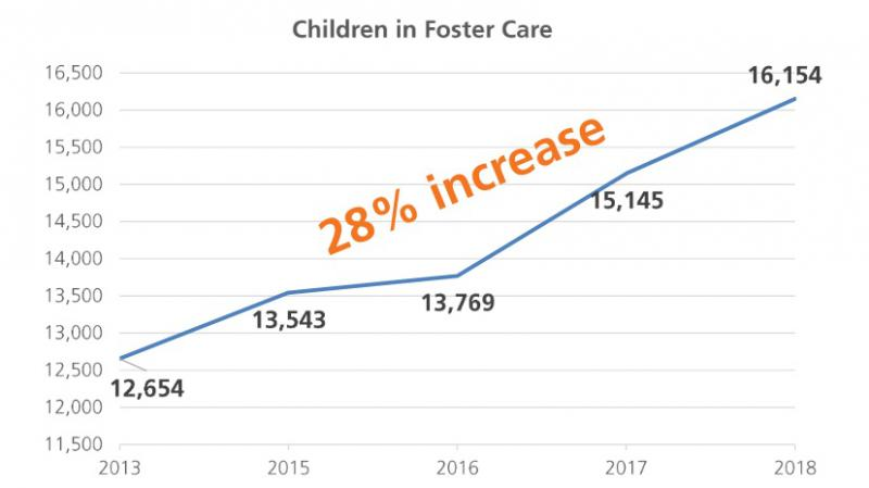 A graph from the PCSAO report, showing a 28% increase in kids in custody over the last five years.