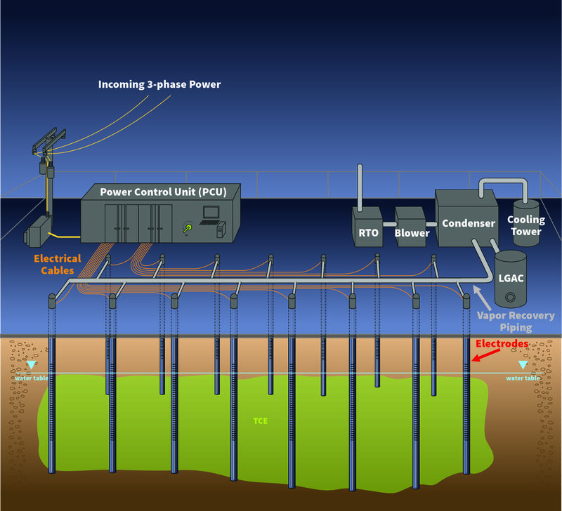 "How ""Electrical Resistance Heating"", the process that will be used to essentially boil TCE out of the ground at the former CTS plant site, works"