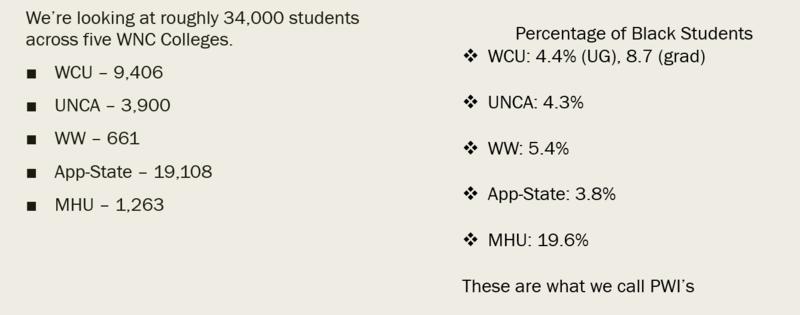 Breakdown of student body numbers for WNC's five major schools