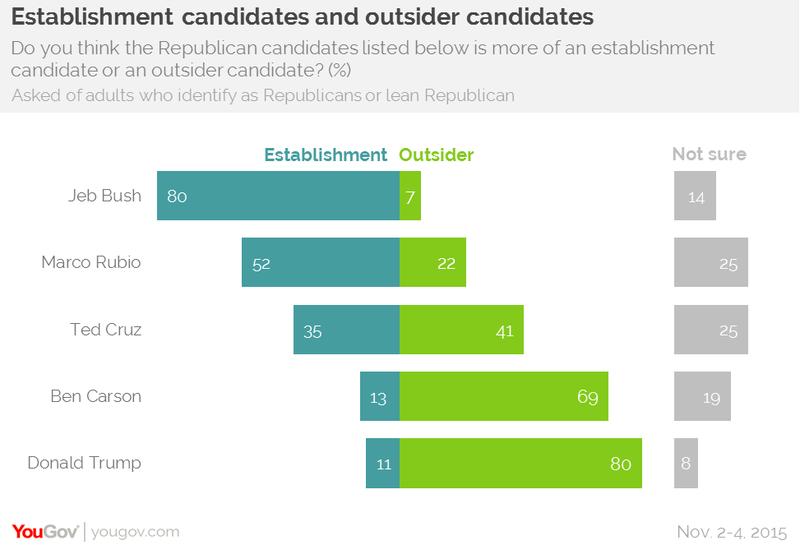 Outsider Candidates