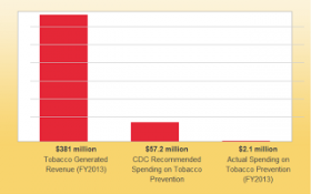 State tobacco revenue (left bar) and spending (right bar)