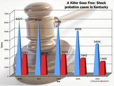 Shock probation cases in Kentucky from 2006 through 2010, as recorded by the Administrative Office of the Courts.