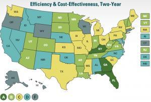 The report shows Kentucky's two-year schools rank among the nation's best for cost-effectiveness.