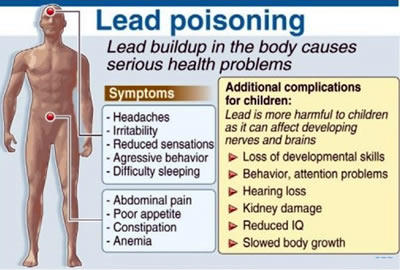 Water Based Paint Poisoning Symptoms