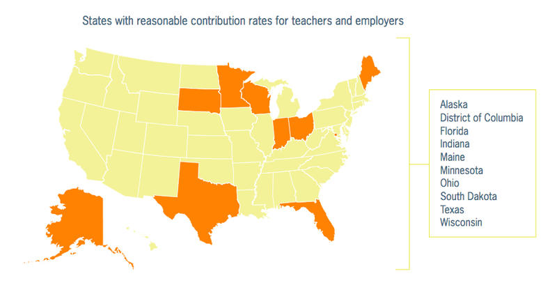 "A report released Tuesday by the National Council on Teacher Quality finds 10 states have ""reasonable"" contribution rates for teacher pension funds."
