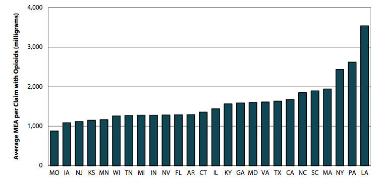 Pennsylvania physicians prescribe workers compensation claimants more morphine equivalent amounts (MEA) than all but one state in a recent study