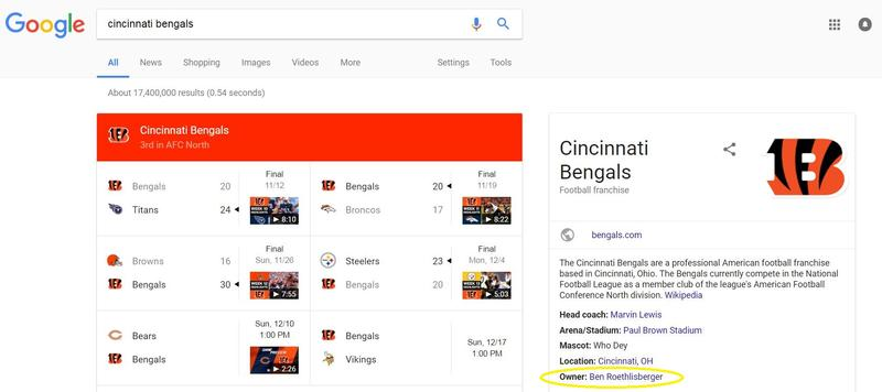 A screenshot captured from Google at about 2 p.m. in Pittsburgh on Thursday, Dec. 7, 2017, following the Steelers' 23-20 win against the Cincinnati Bengals earlier in the week, erroneously shows Steelers quarterback Ben Roethlisberger owns the rival team.