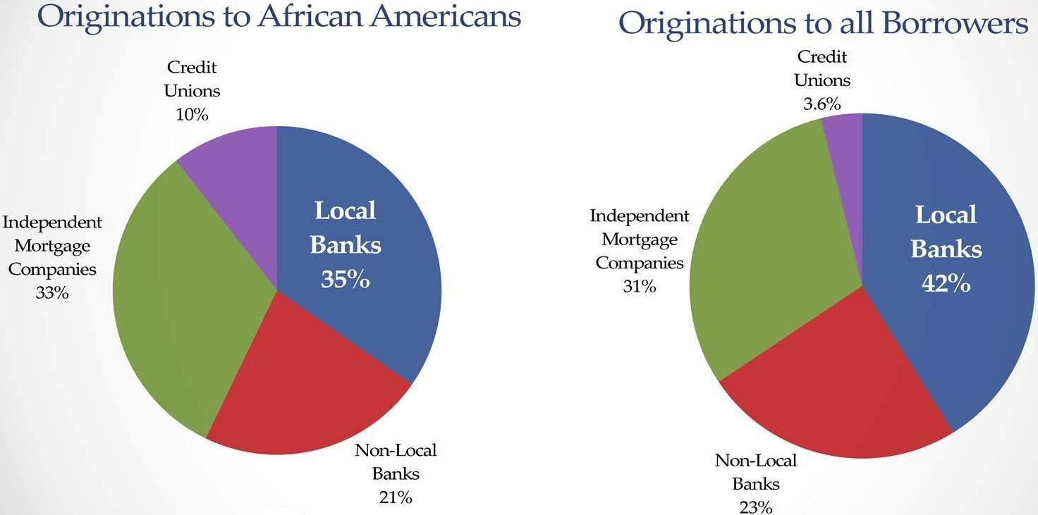 Wide racial gap remains for pittsburgh mortgage loan approvals wide racial gap remains for pittsburgh mortgage loan approvals geenschuldenfo Images