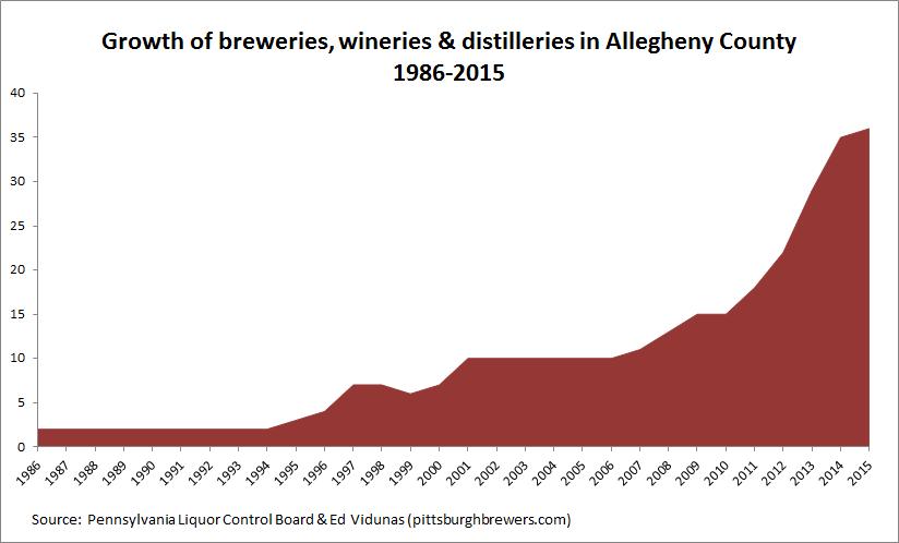 Percent Craft Distilleries That Last   Years