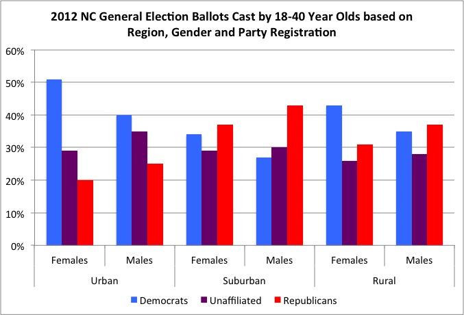 Political bias based on demographic region