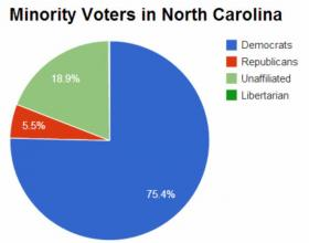 Republicans make up 5.5 percent of all minority voters in the state with 104,445 voters. The total number of minority voters is 1,895,314. Libertarians make up the smallest percentage of all minority voters (3,646).