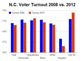 Voter turnout data analyzed by Democracy North Carolina for the 2012 election shows the state had a 68.3% turnout rate compared to 69.6% in 2008.