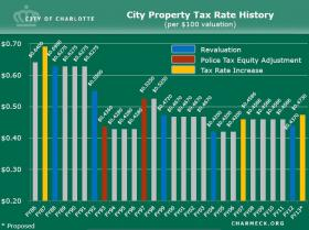 Charlotte's property tax rate has increased just twice in 20 years.