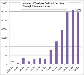 Less than 300 teachers got licensed through alternative entry in the U.S. in 1985. In 2008 alone, almost 60,000 got licensed.