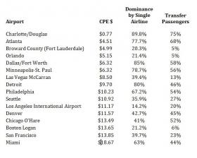 Source: Fitch Ratings Peer Review of U.S. Airports, July 2012