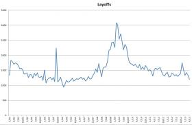 Monthly number of businesses laying off at least 50 people, 2003-2013, according to data from the Mass Layoff Statistics program.
