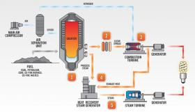An infographic of the Edwardsport plant's coal gasification process. Duke calls the Edwardsport plant one of the most efficient in the world, but it still emits carbon at a level that exceeds the new EPA rule.