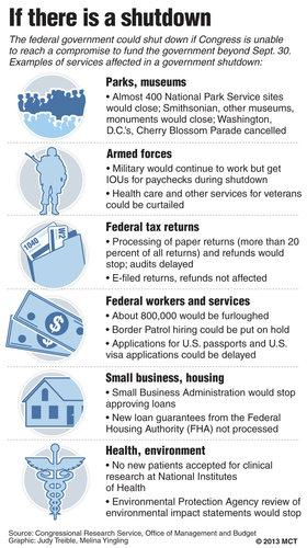 Graphic shows examples of what government services would stop if Congress is unable to compromise over a budget and the government must shut down; with icons.
