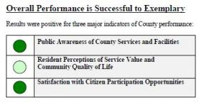 The 2013 Mecklenburg County Community Survey gave the county government high marks for public perception of their services.