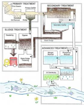 An illustration of the wastewater treatment process in Charlotte.