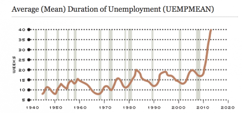 The shaded areas indicate recessions since 1940.