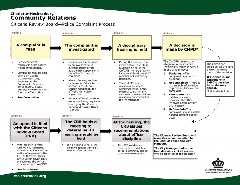 Citizens Review Board - Police Complaint Process (click to enlarge)