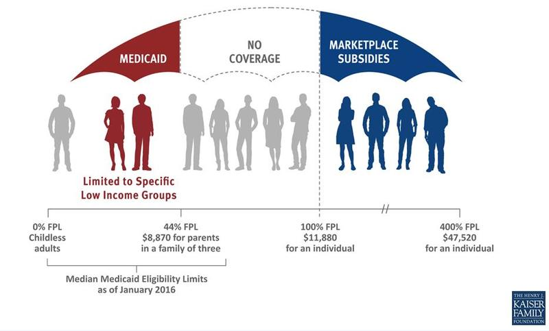 Obamacare aimed to cover the poorest people through Medicaid expansion. After the U.S. Supreme Court made that optional, a coverage gap formed in states that chose not to expand.