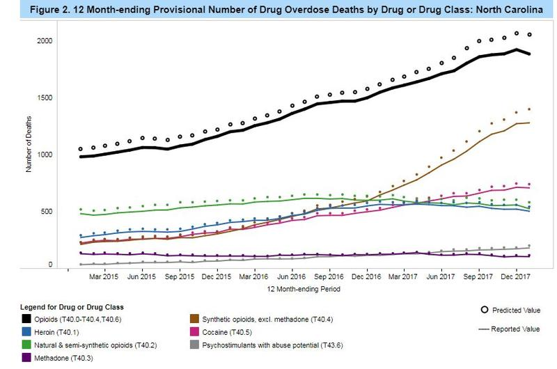 CDC Estimates of Drug Overdose Deaths in NC, 2015-2017