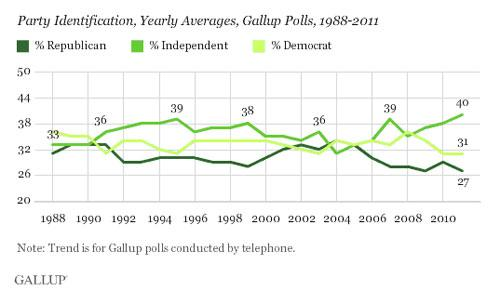 Gallup Poll of Party Identification