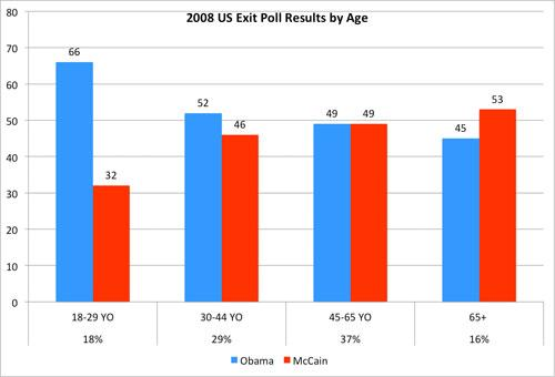 2008 National Exit Poll Results by Age (percents under age groups indicate percentage of the electorate)