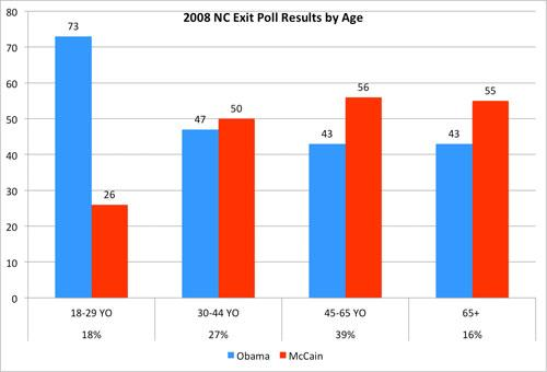 2008 NC Exit Poll Results by Age (percents under age groups indicate percentage of the electorate)
