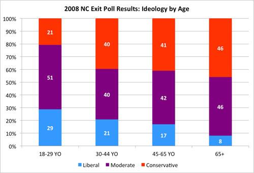 2008 NC Exit Poll Results: Ideology by Age