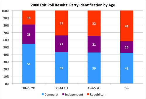 2008 NC Exit Poll Results: Party Identification by Age