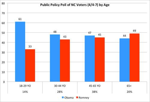 April 4-7, 2012, Public Policy Polling Results by Age (percents under age groups indicate percentage of the sample)