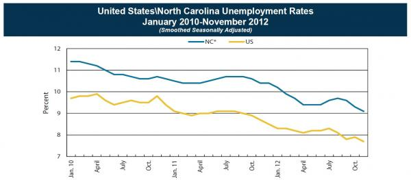 North Carolina's unemployment rate continues to dip.