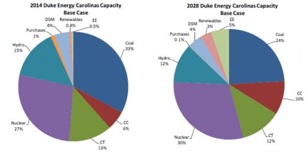 Duke Energy Carolinas sees energy efficiency growing in its mix from 4.5 percent next year to 9 percent in 2028.