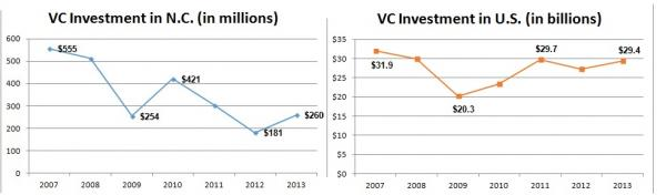 Data from National Venture Capital Association