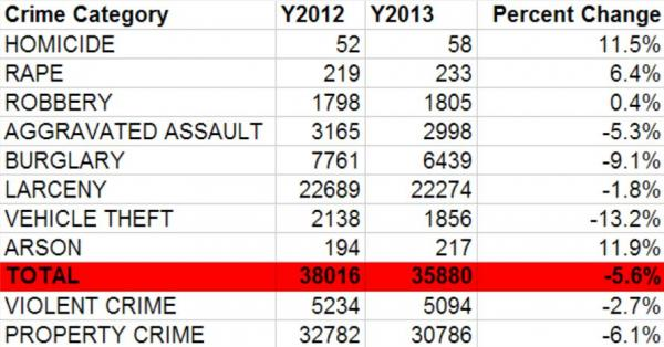 The number of crimes increased in half of all crime categories in 2013.