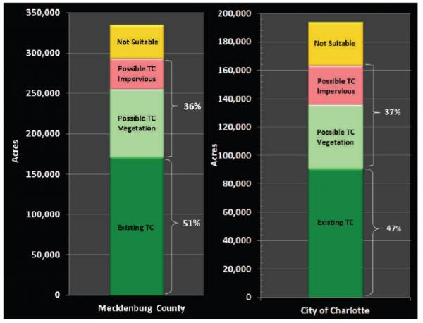 A chart shows the amount of tree canopy increased for the city of Charlotte and Mecklenburg county by one percent. It also details the percentage of impervious (asphalt or concrete surfaces) and vegetated areas theoretically available for planting  trees. The latest report is considered the most accurate and precise to date. It used high-resolution aerial imagery and laser technology (LiDAR) to calculate the amount of tree cover.