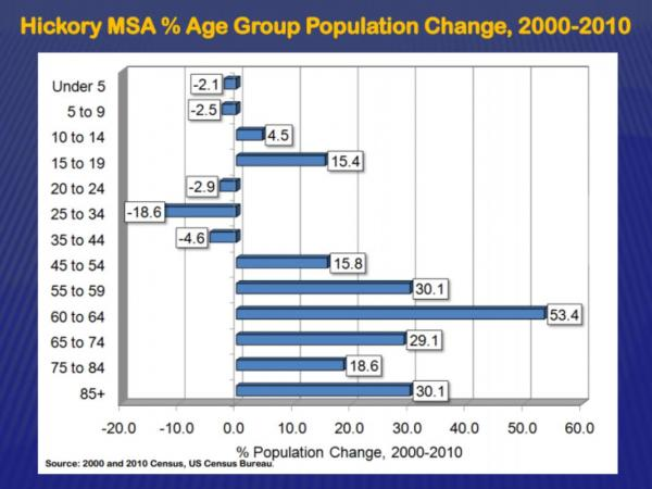 Between 2000 and 2010, the number of 20-44 year olds in the Hickory metro area dropped by more than 12,000 people.