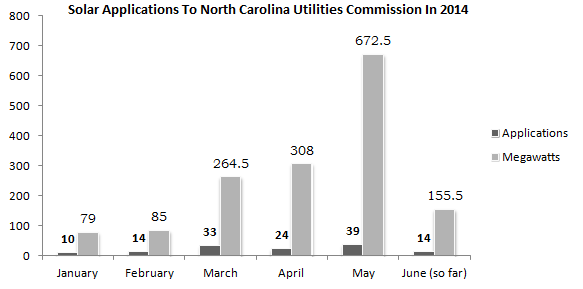 Data from North Carolina Utilities Commission