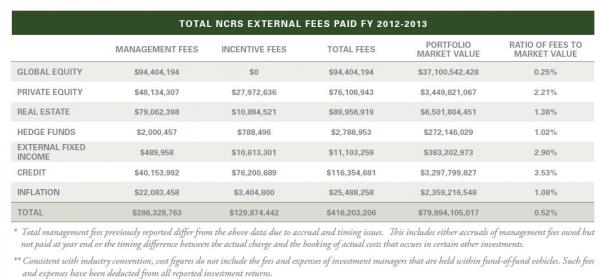 "The fee chart for the 2012-2013 fiscal year. North Carolina paid $416,203,206 in overall fees. We calculated the fees for alternatives by subtracting $94,404,194 paid for ""Global Equity"" since those are usually categorized as stocks."