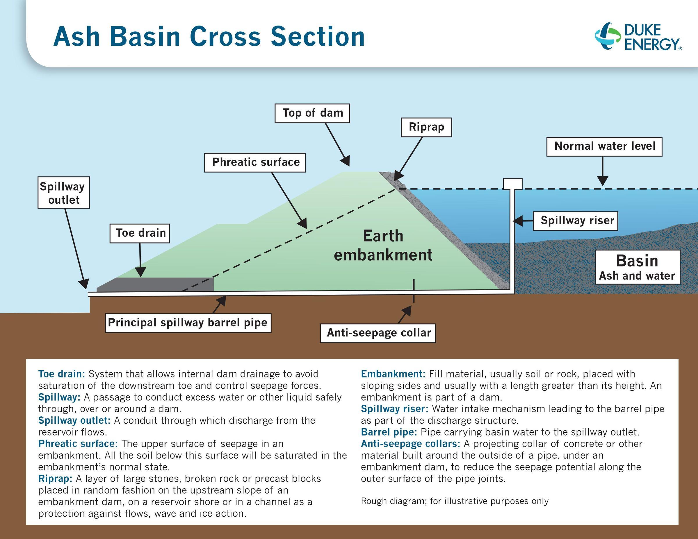 N c denr cites duke energy for more leaking drain pipes for Design of ash pond