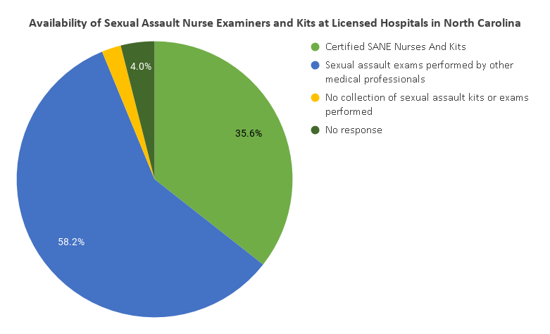 Sane and sexual assault more than