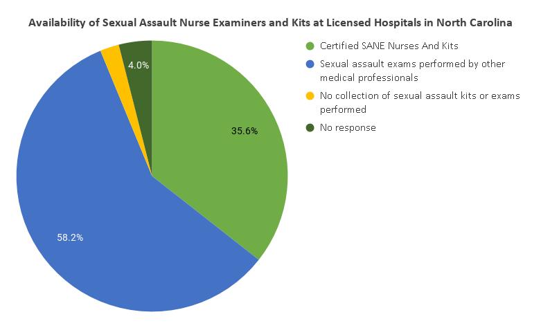 Nurses Say The State Hasnt Been Reimbursing Them For Rape Kits Wfae